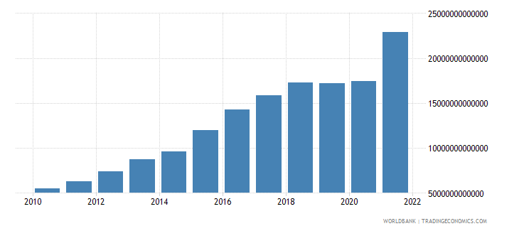 india net taxes on products current lcu wb data