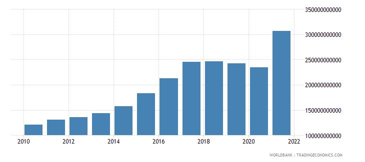 india net taxes on products us dollar wb data