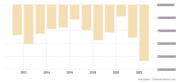 india net trade in goods bop us dollar wb data