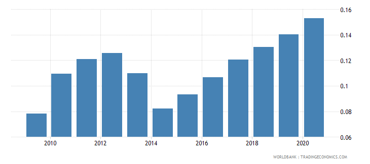 india new business density new registrations per 1 000 people ages 15 64 wb data