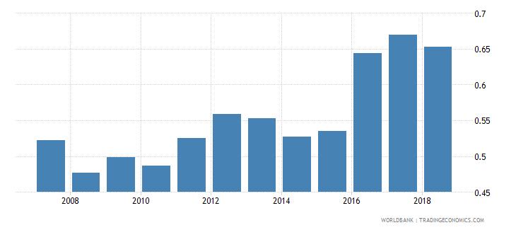 india nonlife insurance premium volume to gdp percent wb data