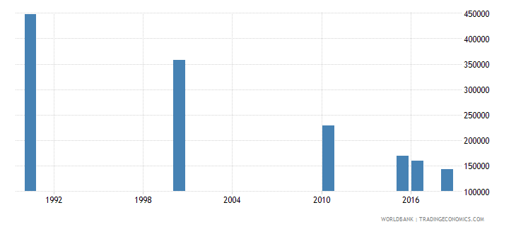 india number of deaths ages 5 14 years wb data