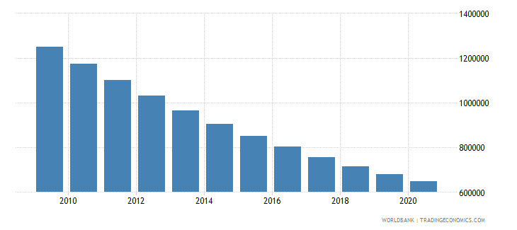 india number of infant deaths wb data