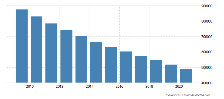 india number of neonatal deaths wb data