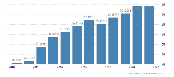 india official exchange rate lcu per us dollar period average wb data