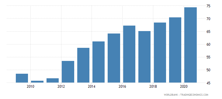 india official exchange rate lcu per usd period average wb data