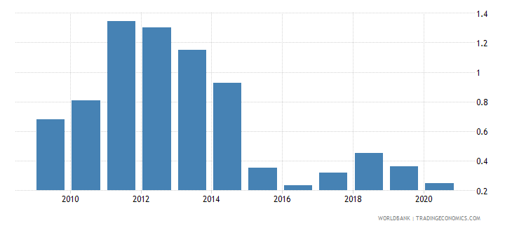 india oil rents percent of gdp wb data