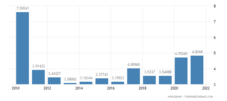 india ores and metals exports percent of merchandise exports wb data