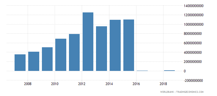 india other taxes current lcu wb data