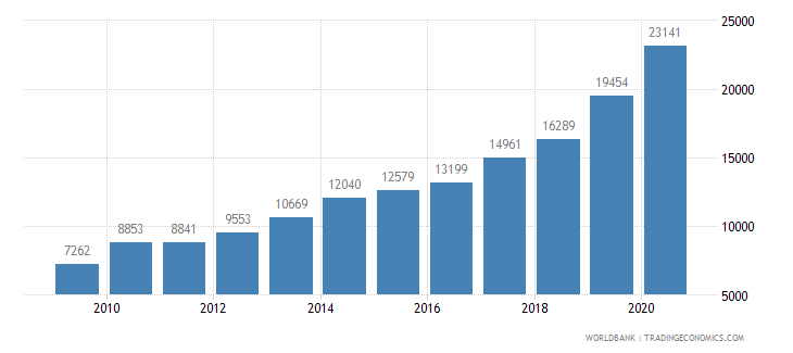 india patent applications residents wb data