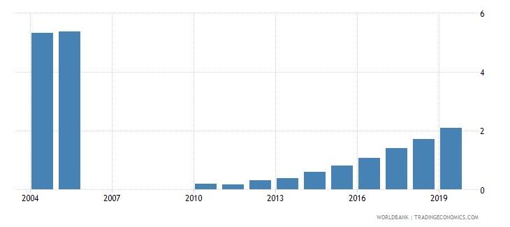 india pension fund assets to gdp percent wb data