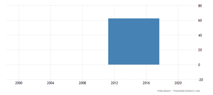 india percent of firms with legal status of sole proprietorship wb data