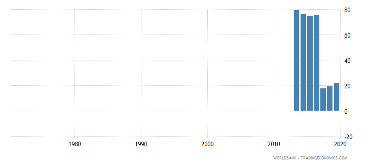 india percentage of enrolment in pre primary education in private institutions percent wb data