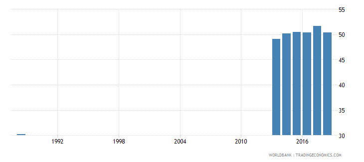 india percentage of graduates from tertiary education who are female percent wb data