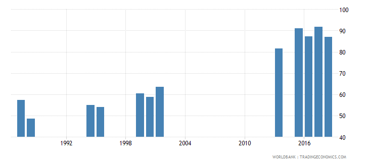 india persistence to grade 5 female percent of cohort wb data