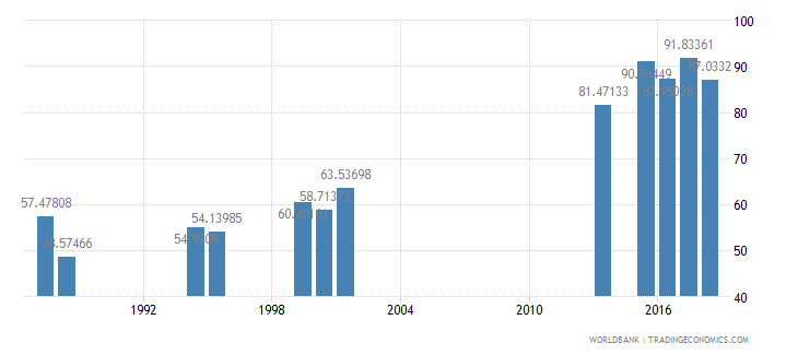 india persistence to last grade of primary female percent of cohort wb data