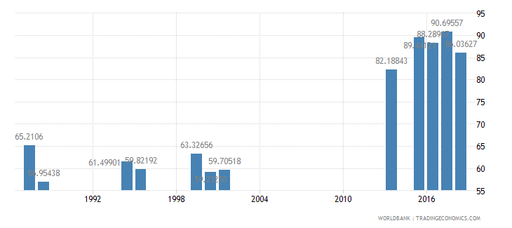 india persistence to last grade of primary male percent of cohort wb data
