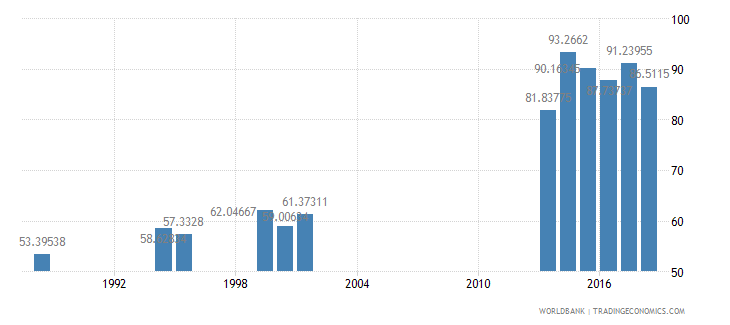 india persistence to last grade of primary total percent of cohort wb data