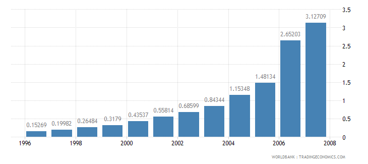 india personal computers per 100 people wb data