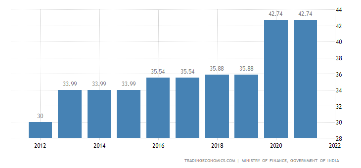India Personal Income Tax Rate