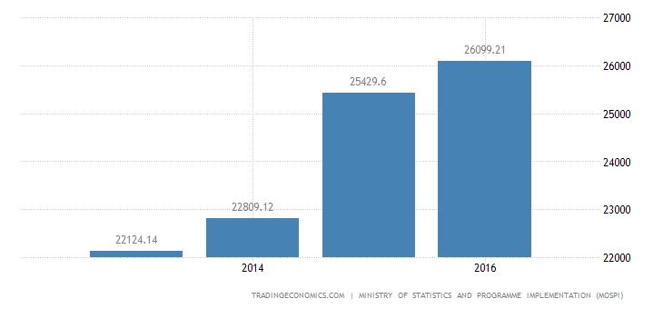 India Households Savings