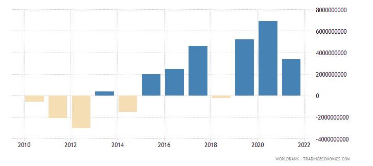 india png bonds nfl us dollar wb data