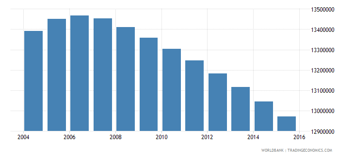 india population age 0 male wb data