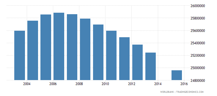 india population age 0 total wb data