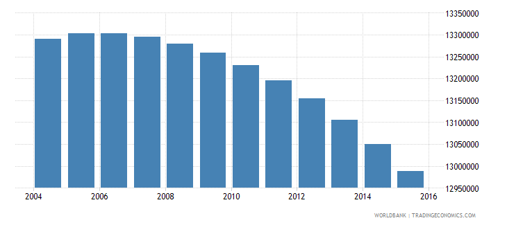india population age 1 male wb data