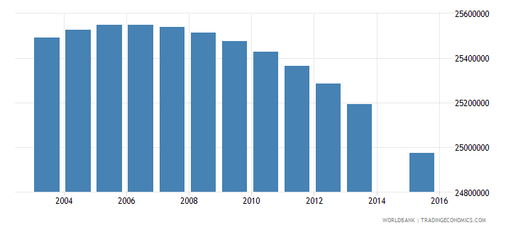 india population age 1 total wb data