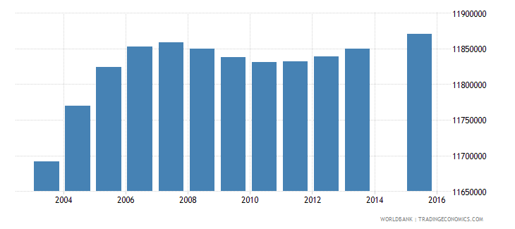 india population age 10 female wb data