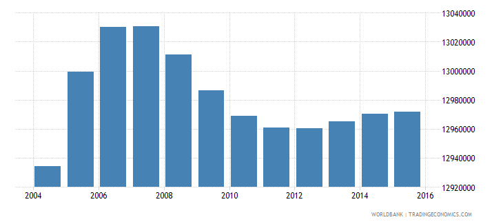 india population age 10 male wb data