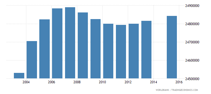 india population age 10 total wb data
