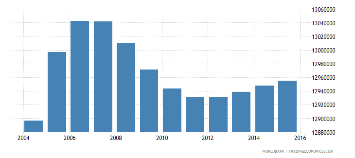 india population age 11 male wb data