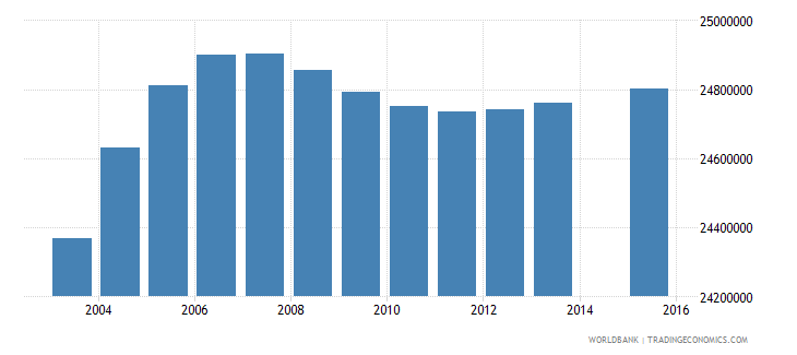 india population age 11 total wb data