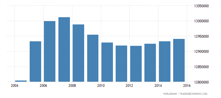 india population age 12 male wb data
