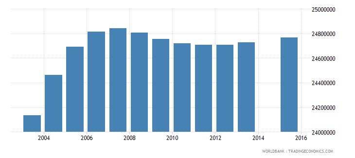 india population age 12 total wb data