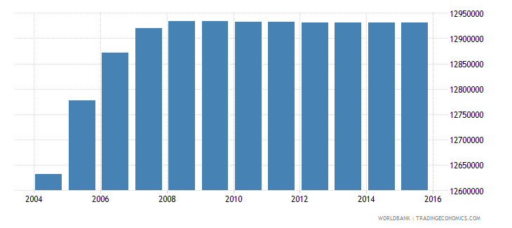 india population age 13 male wb data