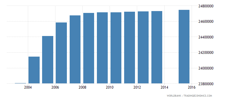 india population age 13 total wb data