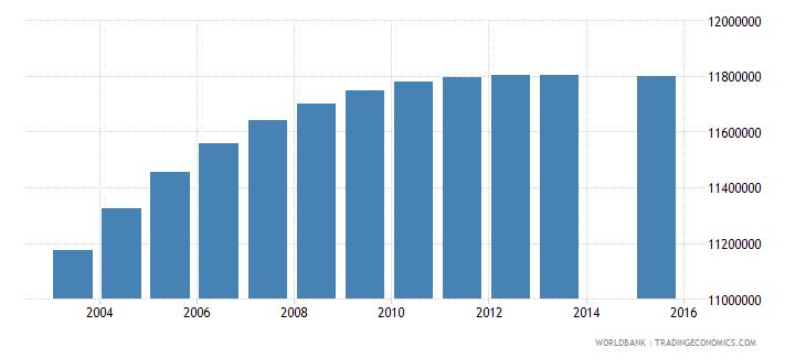 india population age 14 female wb data