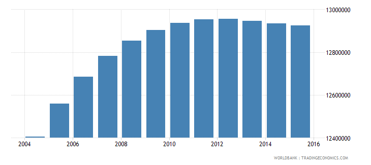 india population age 14 male wb data