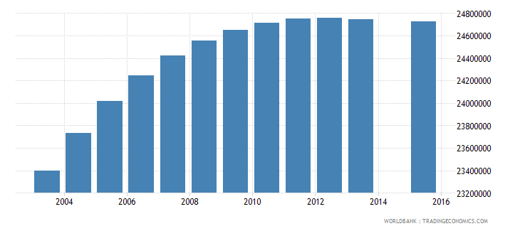 india population age 14 total wb data