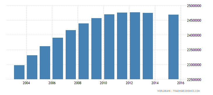 india population age 15 total wb data