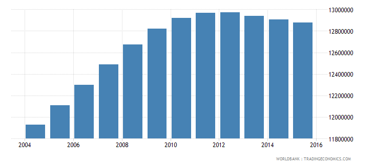 india population age 16 male wb data