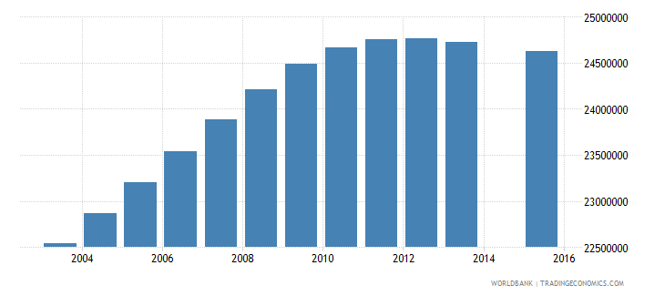 india population age 16 total wb data