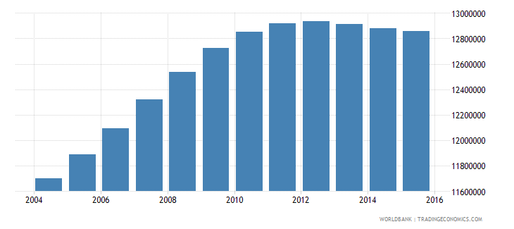 india population age 17 male wb data