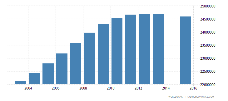 india population age 17 total wb data