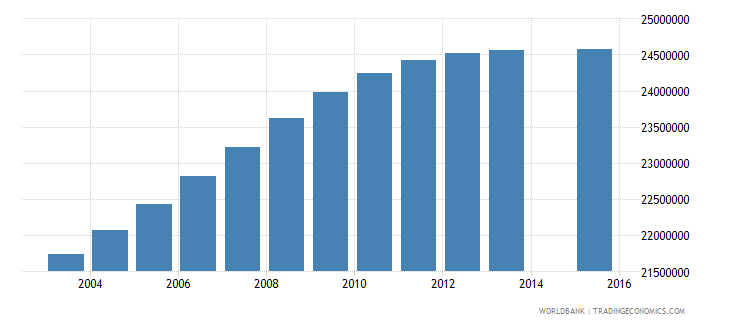 india population age 18 total wb data