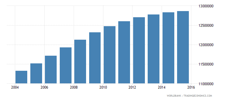 india population age 19 male wb data