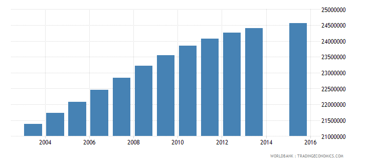 india population age 19 total wb data